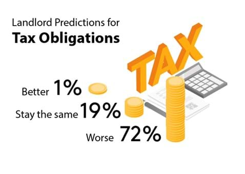 72% of landlords think tax obligations will get worse