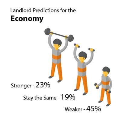 Nearly half of landlords think the economy will get weaker