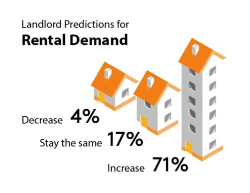 71% of landlords expect to see an increase in rental demand