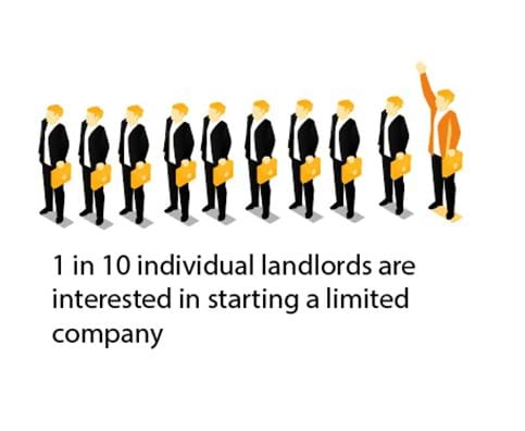 1 in 10 individual landlords are interested in starting a limited company to conduct their rental activities