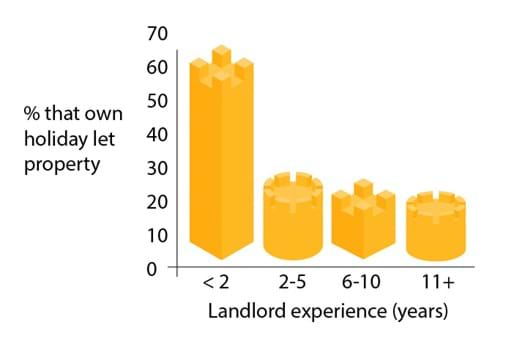 New landlords are twice as likely to have a holiday let property